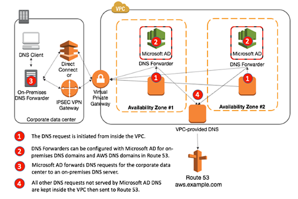 Forwarders to Cloud DNS