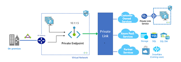 private-endpoints