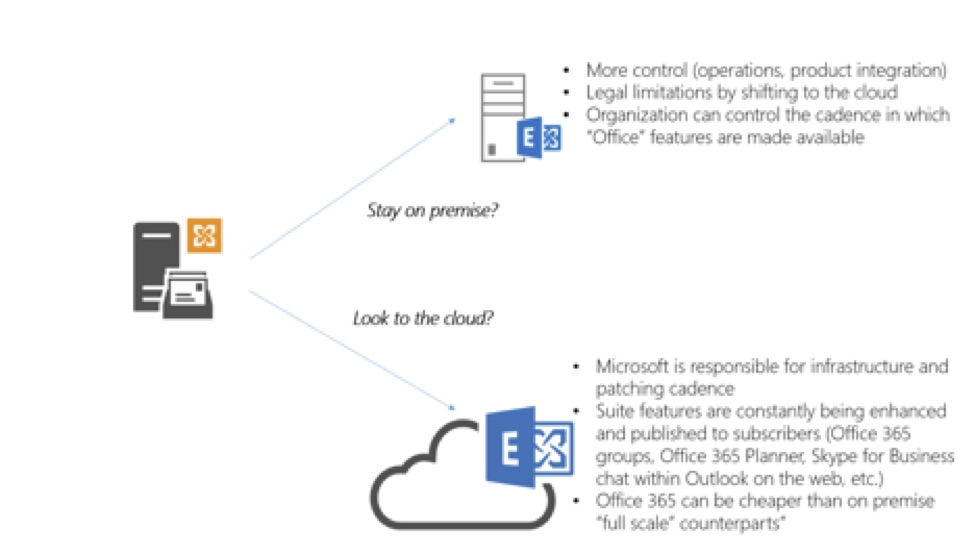 Why You Need Office 365 Hybrid - Exchange on Premise and in